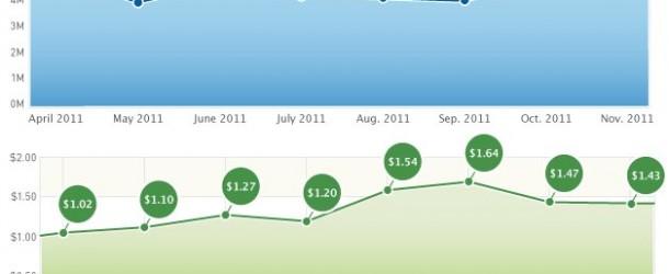 iPhone App Downloads Top 5 Million Per Day